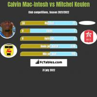 Calvin Mac-Intosh vs Mitchel Keulen h2h player stats