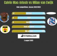 Calvin Mac-Intosh vs Milan van Ewijk h2h player stats