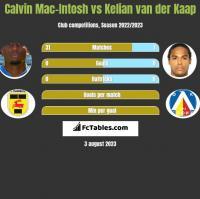 Calvin Mac-Intosh vs Kelian van der Kaap h2h player stats