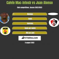 Calvin Mac-Intosh vs Juan Alonso h2h player stats