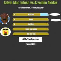 Calvin Mac-Intosh vs Azzedine Dkidak h2h player stats
