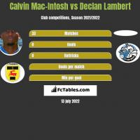 Calvin Mac-Intosh vs Declan Lambert h2h player stats