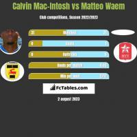 Calvin Mac-Intosh vs Matteo Waem h2h player stats