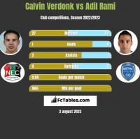 Calvin Verdonk vs Adil Rami h2h player stats