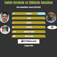 Calvin Verdonk vs Chidozie Awaziem h2h player stats
