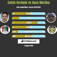 Calvin Verdonk vs Cuco Martina h2h player stats