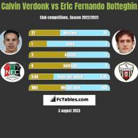 Calvin Verdonk vs Eric Fernando Botteghin h2h player stats