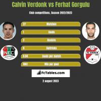 Calvin Verdonk vs Ferhat Gorgulu h2h player stats