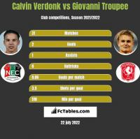 Calvin Verdonk vs Giovanni Troupee h2h player stats