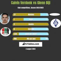 Calvin Verdonk vs Glenn Bijl h2h player stats