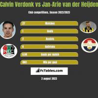 Calvin Verdonk vs Jan-Arie van der Heijden h2h player stats