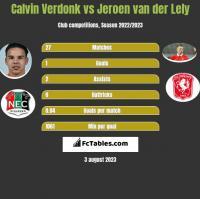 Calvin Verdonk vs Jeroen van der Lely h2h player stats