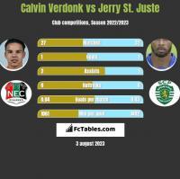 Calvin Verdonk vs Jerry St. Juste h2h player stats