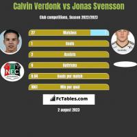 Calvin Verdonk vs Jonas Svensson h2h player stats