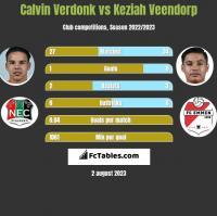 Calvin Verdonk vs Keziah Veendorp h2h player stats