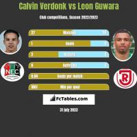 Calvin Verdonk vs Leon Guwara h2h player stats