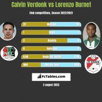 Calvin Verdonk vs Lorenzo Burnet h2h player stats