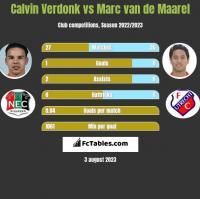 Calvin Verdonk vs Marc van de Maarel h2h player stats