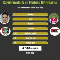 Calvin Verdonk vs Pantelis Hatzidiakos h2h player stats