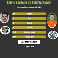 Calvin Verdonk vs Paul Verhaegh h2h player stats