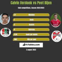 Calvin Verdonk vs Peet Bijen h2h player stats