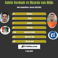 Calvin Verdonk vs Ricardo van Rhijn h2h player stats