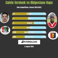 Calvin Verdonk vs Ridgeciano Haps h2h player stats