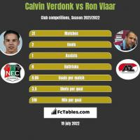 Calvin Verdonk vs Ron Vlaar h2h player stats