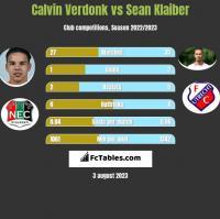 Calvin Verdonk vs Sean Klaiber h2h player stats