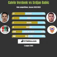 Calvin Verdonk vs Srdjan Babic h2h player stats