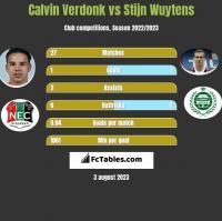 Calvin Verdonk vs Stijn Wuytens h2h player stats
