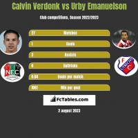 Calvin Verdonk vs Urby Emanuelson h2h player stats