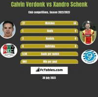 Calvin Verdonk vs Xandro Schenk h2h player stats