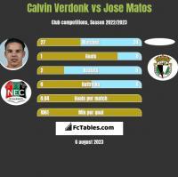 Calvin Verdonk vs Jose Matos h2h player stats