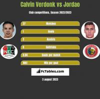 Calvin Verdonk vs Jordao h2h player stats