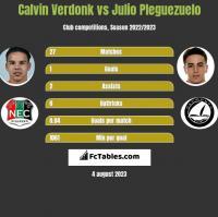 Calvin Verdonk vs Julio Pleguezuelo h2h player stats