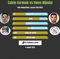 Calvin Verdonk vs Owen Wijndal h2h player stats