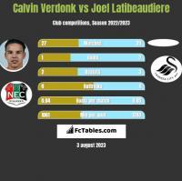 Calvin Verdonk vs Joel Latibeaudiere h2h player stats