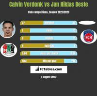 Calvin Verdonk vs Jan Niklas Beste h2h player stats