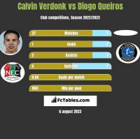 Calvin Verdonk vs Diogo Queiros h2h player stats