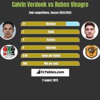 Calvin Verdonk vs Ruben Vinagre h2h player stats