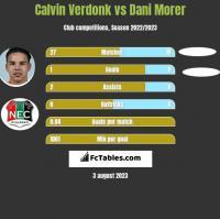 Calvin Verdonk vs Dani Morer h2h player stats