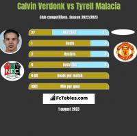 Calvin Verdonk vs Tyrell Malacia h2h player stats