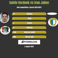 Calvin Verdonk vs Ivan Jaime h2h player stats