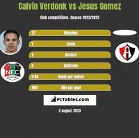 Calvin Verdonk vs Jesus Gomez h2h player stats