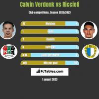 Calvin Verdonk vs Riccieli h2h player stats