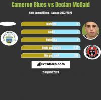Cameron Blues vs Declan McDaid h2h player stats