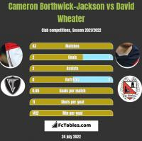 Cameron Borthwick-Jackson vs David Wheater h2h player stats