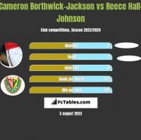 Cameron Borthwick-Jackson vs Reece Hall-Johnson h2h player stats