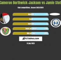 Cameron Borthwick-Jackson vs Jamie Stott h2h player stats